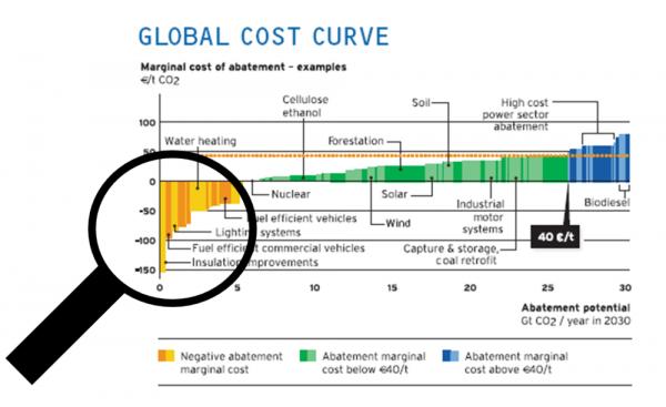 Courbe de coût global - EiiF